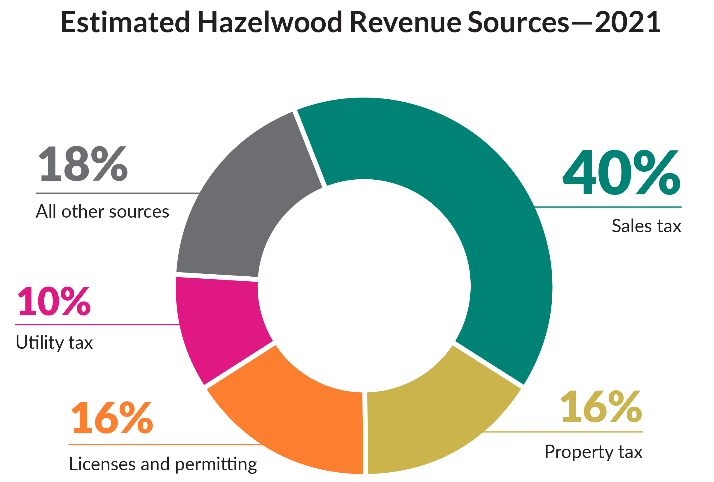 Hazelwood_PieCharts-1